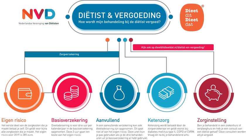 Dietistenpraktijk Yvonne Holdinga. vergoedingen Dietist Afvallen