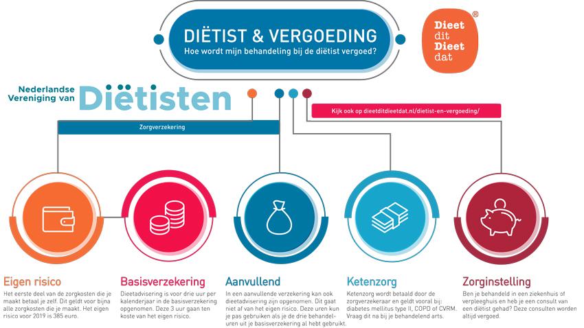 Dietistenpraktijk Yvonne Holdinga. vergoedingen Dietist